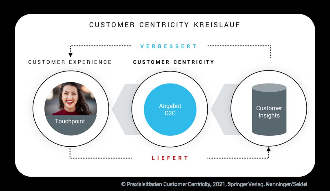 Customer Centricity Kreislauf